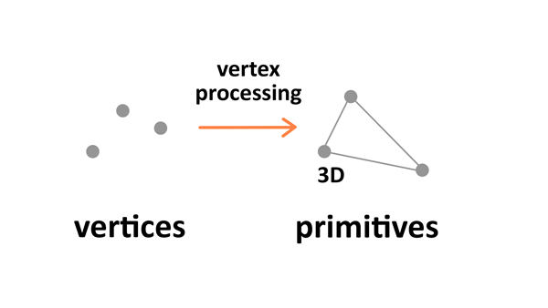 Vertex processing