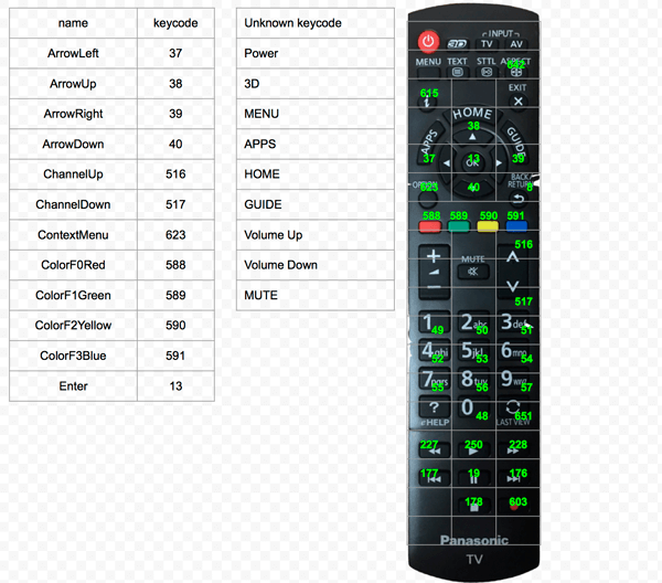 Remote control key codes for Panasonic TV.