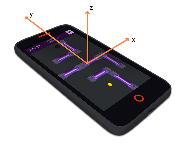 An explanation of the X, Y and Z axes of a Flame mobile device with the Cyber Orb game demo on the screen.