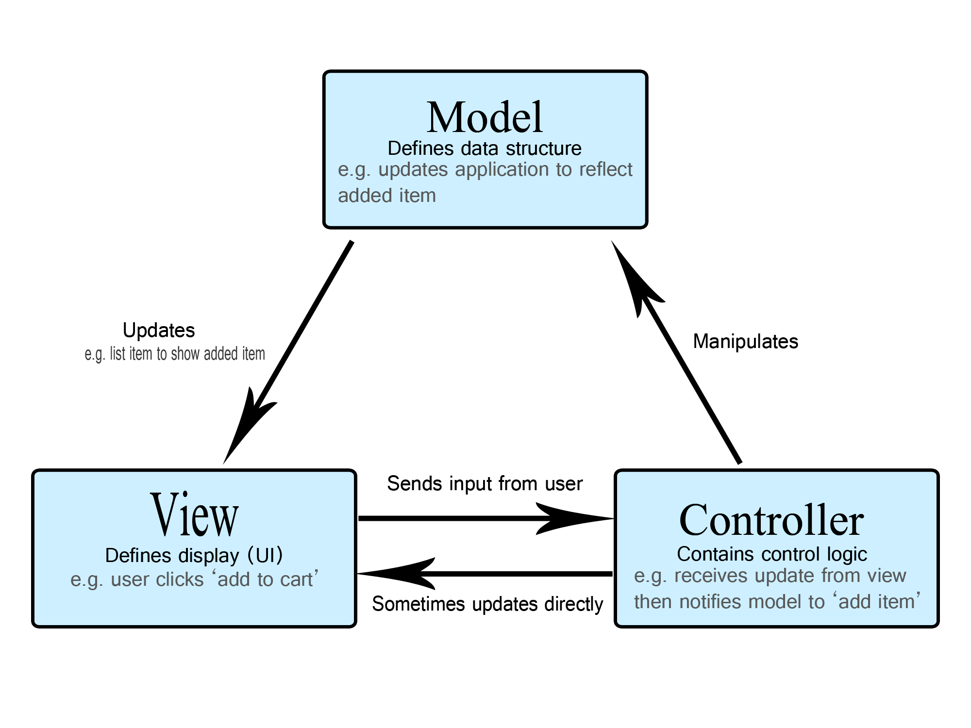 Diagram to show the different parts of the mvc architecture.