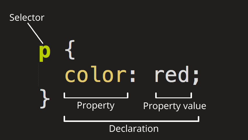 CSS p declaration color red