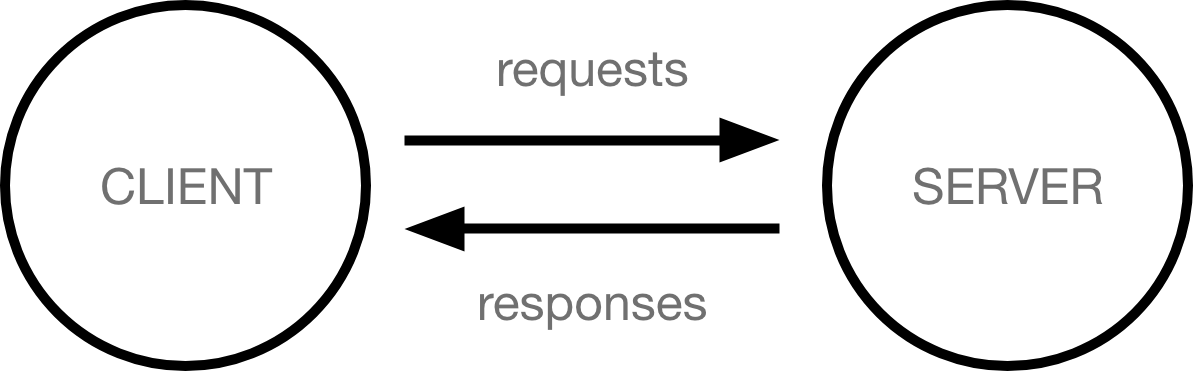 Two circles representing client and server. An arrow labelled request is going from client to server, and an arrow labelled responses is going from server to client