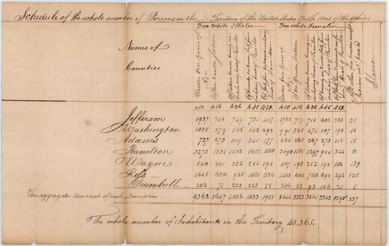 A very old parchment document; the data is not easily readable, but it clearly shows a data table being used.