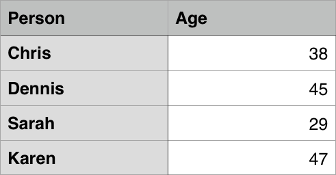 A sample table showing names and ages of some people - Chris 38, Dennis 45, Sarah 29, Karen 47.