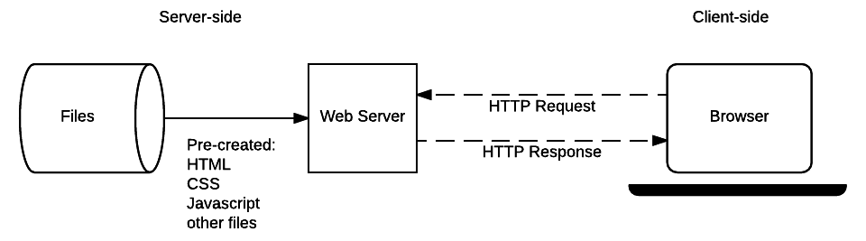 A simplified diagram of a static web server.