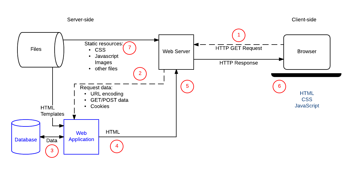 This is a diagram of a simple web server with step numbers for each of step of the client-server interaction.