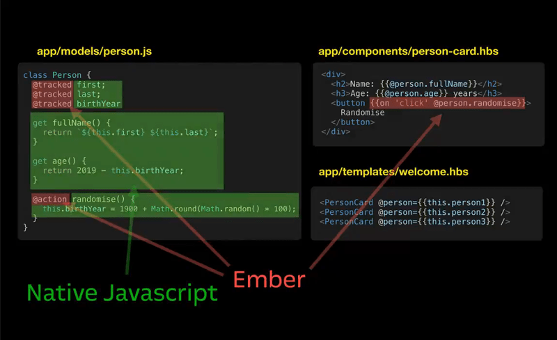 a set of code files with the ember-specific javascript highlighted, showing that only 20% of the Ember code is Ember-specific