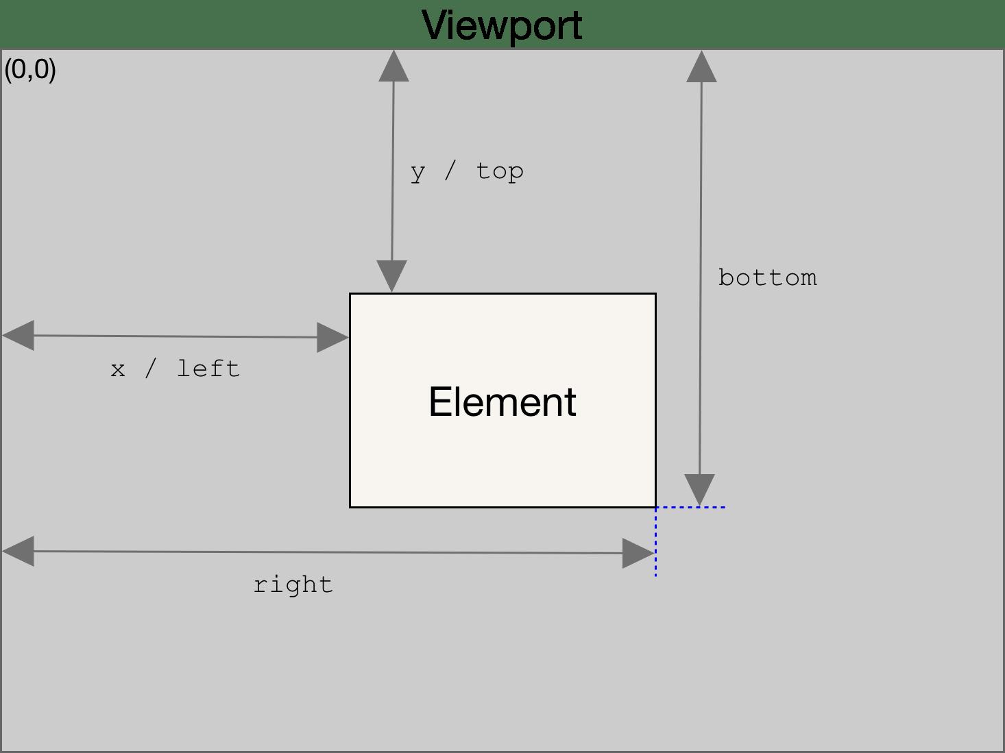 Element.getBoundingClientRect   Web APIs   MDN
