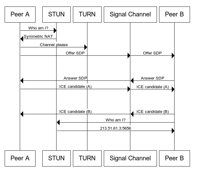 A complete architectural diagram showing the whole WebRTC process.