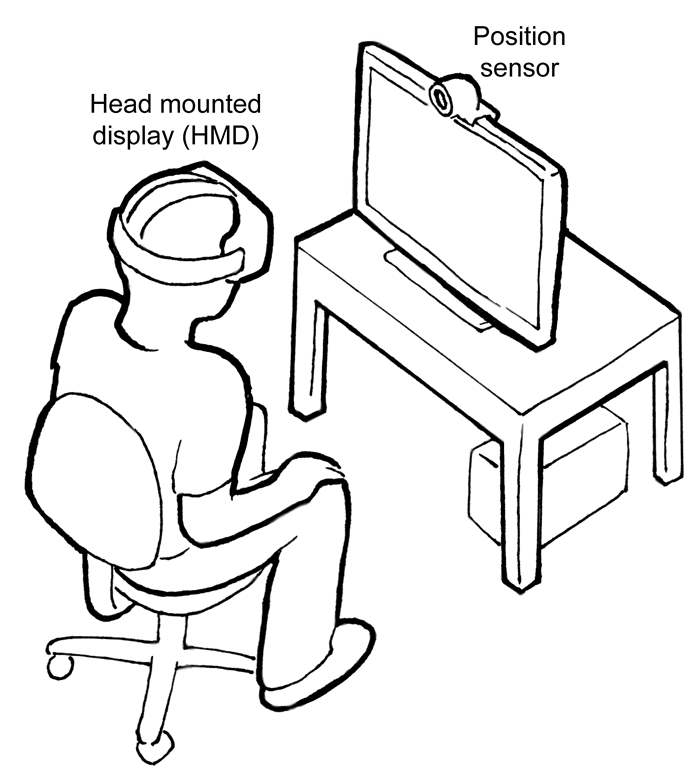 "Sketch of a person in a chair with wearing goggles labelled ""Head mounted display (HMD)"" facing a monitor with a webcam labeled ""Position sensor"""