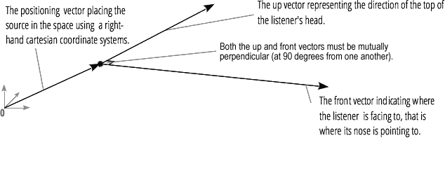 We see the position, up and front vectors of an AudioListener, with the up and front vectors at 90° from the other.