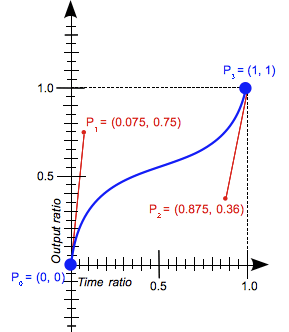 A graph with X and Y ranges from 0 to 1, with the X axis labeled 'Time ratio' and the Y axis labeled 'Output ratio.' A curved line extends from the origin to the X 1 Y 1 position. The X 0 Y 0 point of the line is labeled  'P₀ = (0, 0)'. Extending from the X 0 Y 0 point is a Bezier handle labeled 'P₁ = (0.075, 0.75)'. The X 1 Y 1 point of the line is labeled 'P₃ = (1, 1)'. Extending from the X 1 Y 1 point is a Bezier handle labeled 'P₂ = (0.0875, 0.36)'.