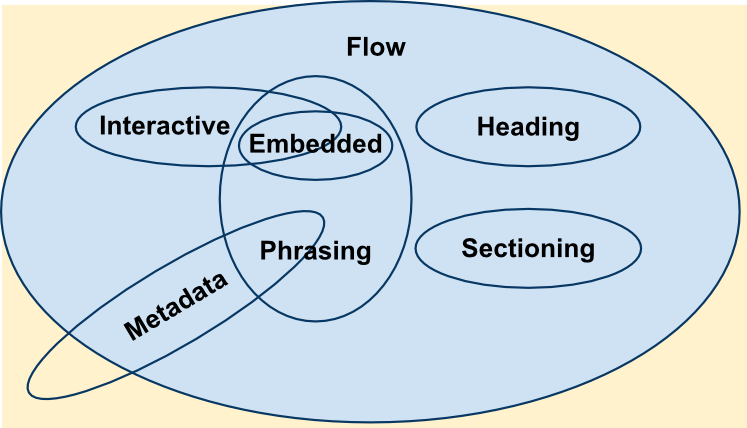 A Venn diagram showing how the various content categories interrelate. The following sections explain these relationships in text.